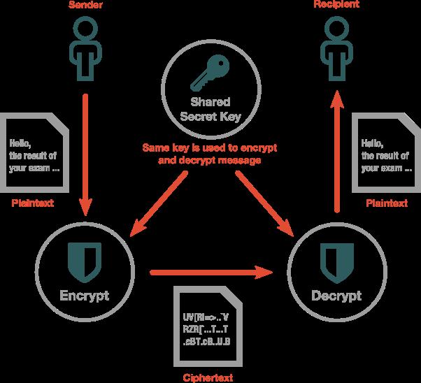 Resultado de imagem para pgp email cryptography